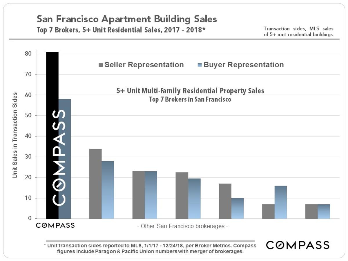 San Francisco Sales Tax 2017 >> Sf Market Updates Adam Filly